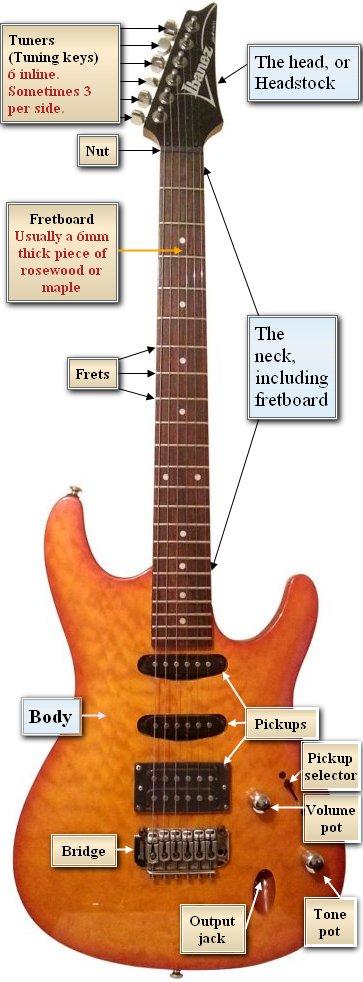Choosing A Beginner Electric Guitar